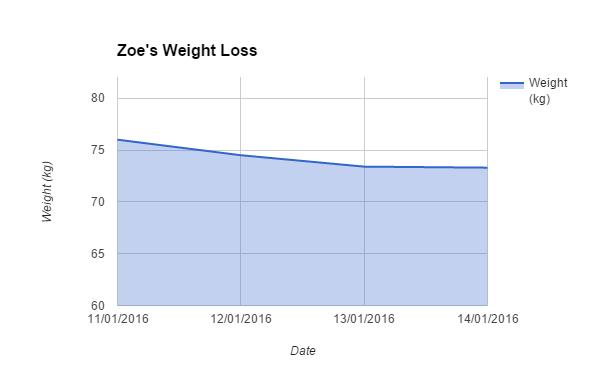4 days weight